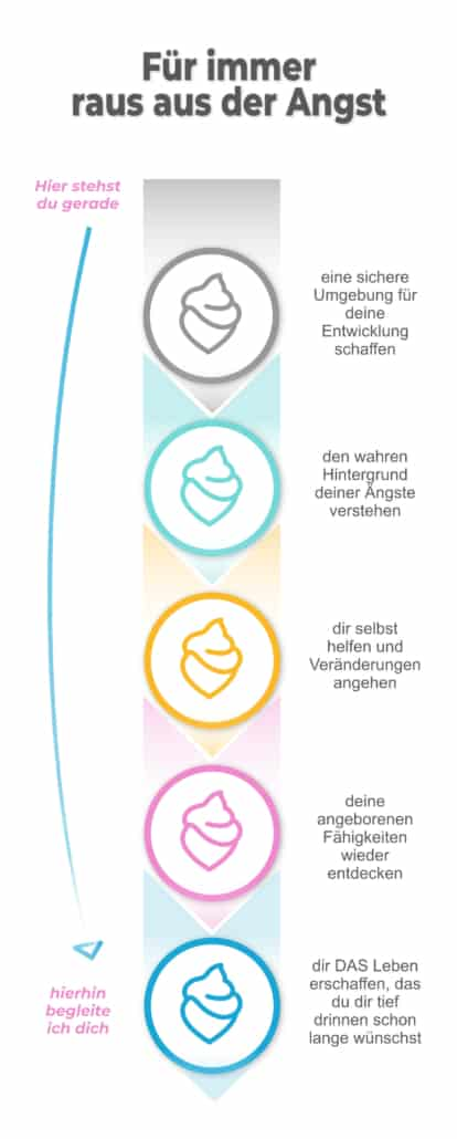 Deine 5 Phasen zum Erfolg
